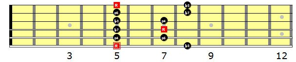 first pentatonic scale a-minor intervals