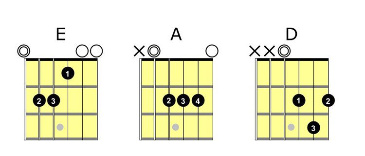 main chords to learn - major chords